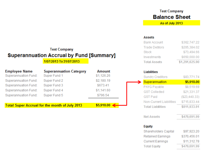 Comparing the Super Accrual Fund report to the Balance Sheet
